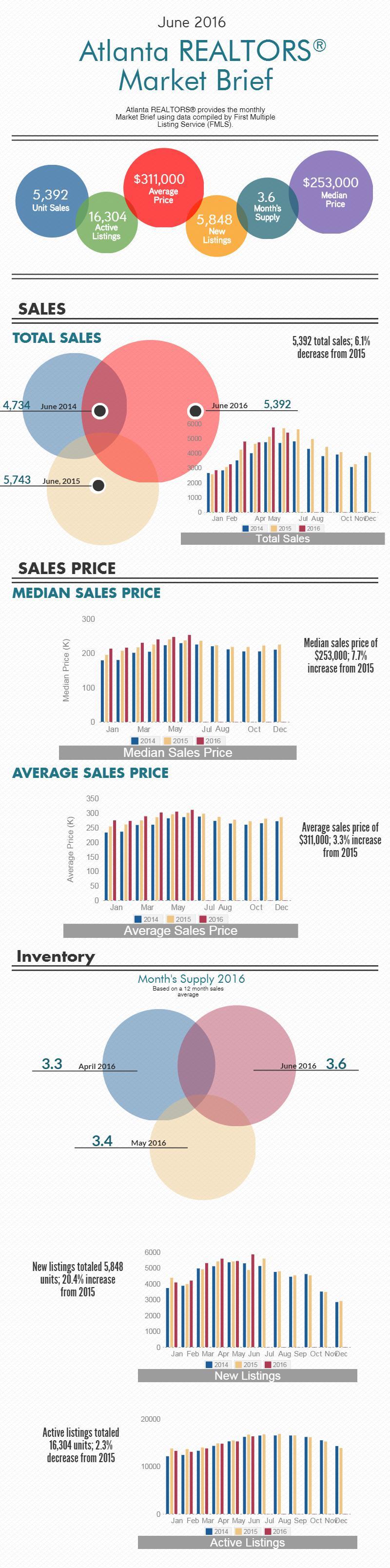 06_2016 market info