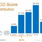 "Myth: ""I need a 780 FICO Score or Higher to Buy"""