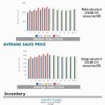 Atlanta REALTORS® Market Brief